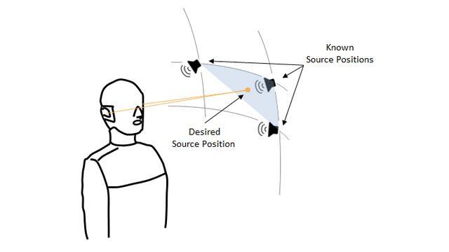 Dessin d'un mannequin binaural, trois haut-parleurs au sommet d'un secteur sphérique représentant trois points où la fonction de transfert relative à la tête est connue, et un quatrième point à un endroit aléatoire dans le secteur pour lequel la fonction de transfert relative à la tête doit être estimée.
