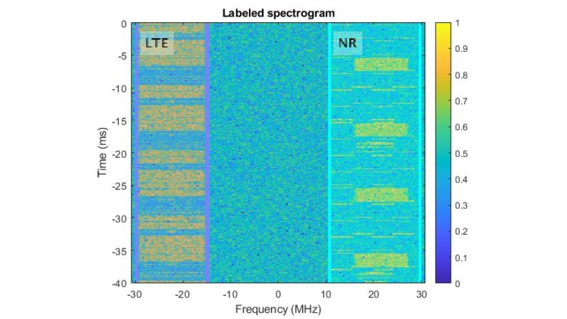Labeled Spectrogram of 5G NR and LTE Signals.