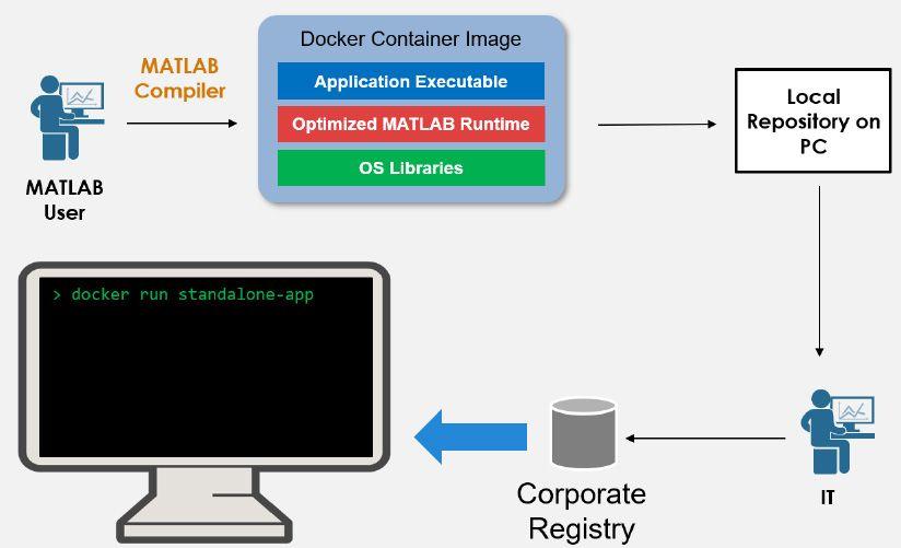 Workflow pour packager des applications autonomes dans des conteneurs Docker.