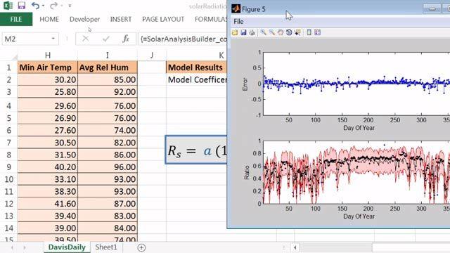 Formule de coefficient d'analyse de l'activité solaire et graphique de sortie générés avec un complément Excel créé et partagé avec MATLAB Compiler.