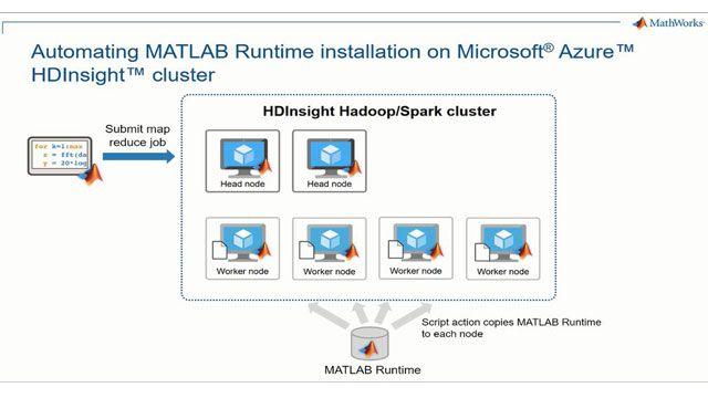 Découvrez les exécutables MATLAB MapReduce/Spark pour clusters Microsoft Azure HDInsights. Apprenez à configurer Azure HDInsight pour installer automatiquement le runtime MATLAB sur chaque nœud du cluster.