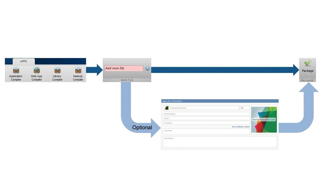 Applications dédiées au packaging d'applications MATLAB.