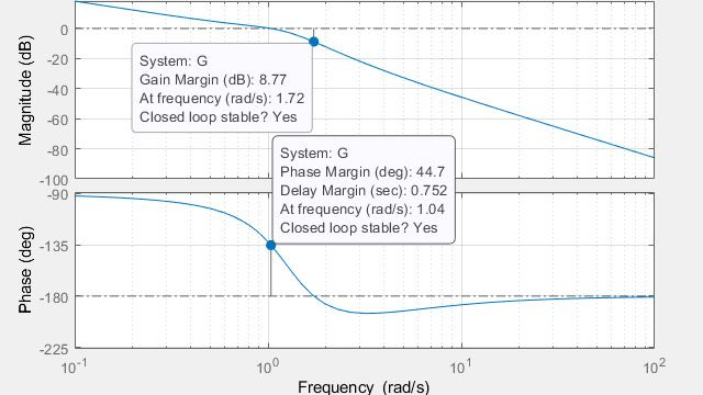 Calcul des marges de gain, des marges de phase et des fréquences de coupure.