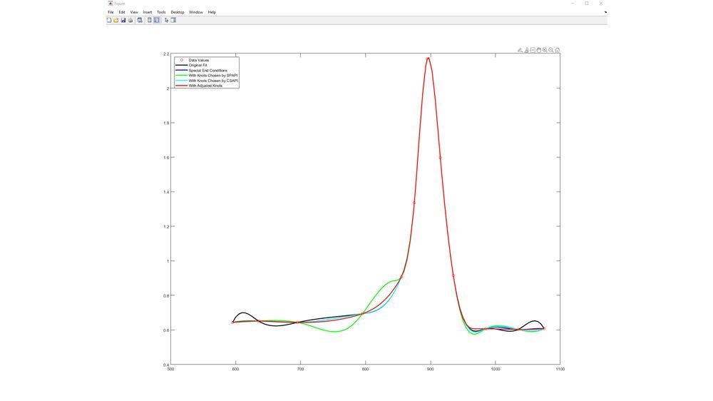 Ajustement d'une spline à des données de test sur du titane.