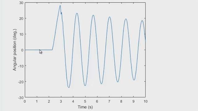 Utilisation de compteurs et d'horloges pour contrôler l'acquisition de données dans MATLAB. Exploitez ces fonctionnalités pour mesurer la position angulaire avec un codeur rotatif.