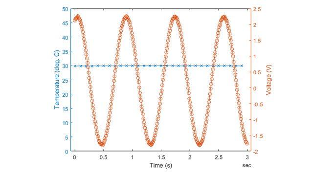 Collectez des données depuis deuxpériphériques à différentes fréquences.