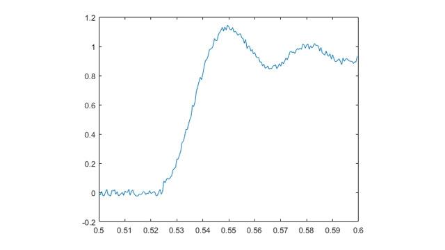 Dans cet exemple, des données de tension analogiques sont collectées en continu jusqu'à ce que le signal dépasse 1V, puis l'acquisition s'arrête automatiquement.