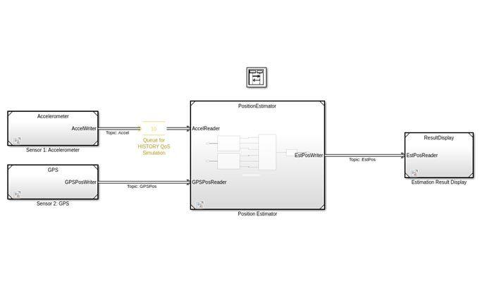 Modèle DDS pour une application de système de positionnement comprenant un accéléromètre, un GPS, un estimateur de position et les blocs d'affichage de résultat.