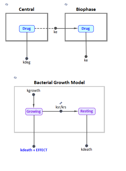 PK/PD model for Bacterial Growth Kinetics under Therapy