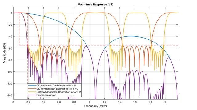Analyse d'une conception de convertisseur abaisseur numérique (DDC) à troisétapes
