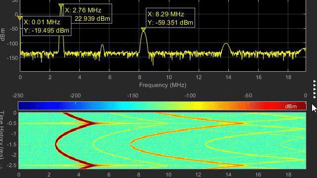 Formes d'onde numériques et analogiques dans Logic Analyzer