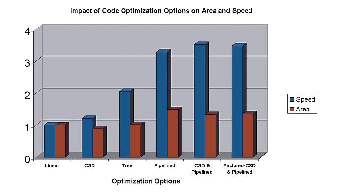 Options d'optimisation