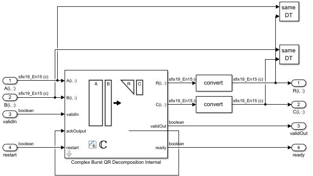 Bloc Complex Burst QR Decomposition.