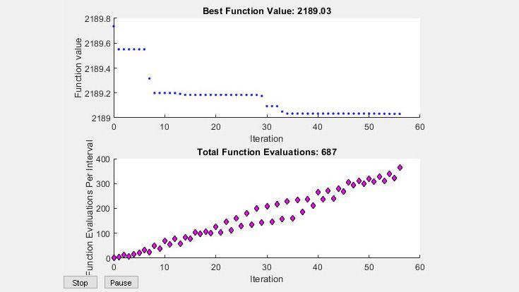 Optimisation à l'aide d'un essaim particulaire