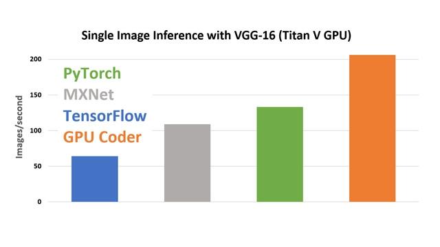 Comparaison des performances de GPU Coder à l'aide de cuDNN.