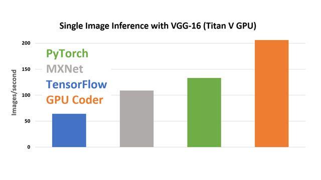 Inférence d'une image unique avec VGG-16 sur un GPU Titan V à l'aide de cuDNN.