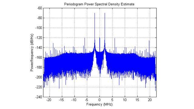 Densité spectrale de puissance de donnéesIQ acquises.