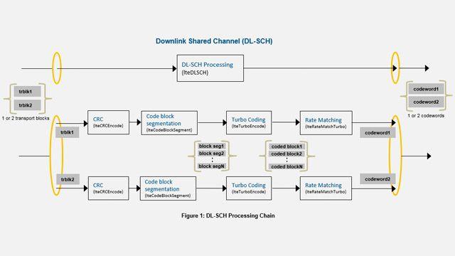 Chaîne de traitement LTE DL-SCH et PDSCH.