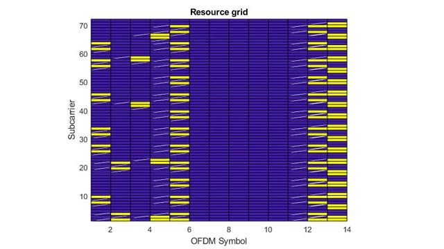 Formes d'onde pour liaison descendante LTE avec canaux de transport et canaux physiques.
