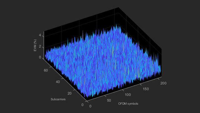 Mesures de l'EVM et des émissions in-band LTE.
