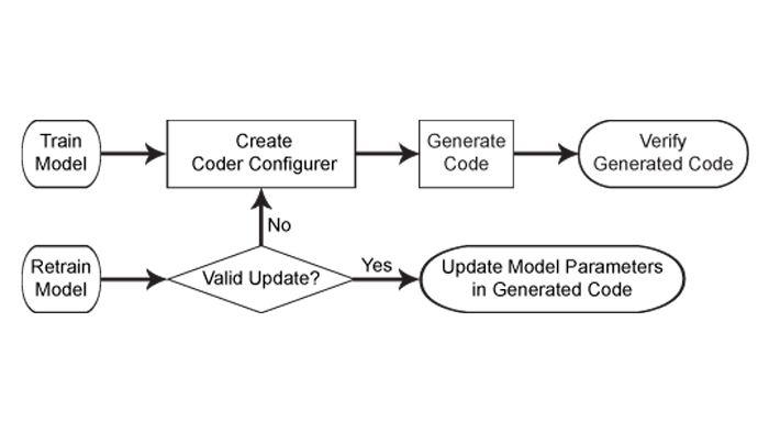 Workflow de génération de code pour les modèles de Machine Learning