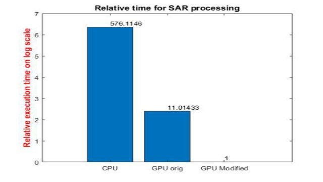 Découvrez comment GPU Coder vous permet d'accélérer, sur des GPU NVIDIA, des applications intensives en calculs pour le traitement du signal et d'images. Nous nous appuierons sur l'exemple d'un traitement SAR pour vous montrer comment réduire le temps de simulation.