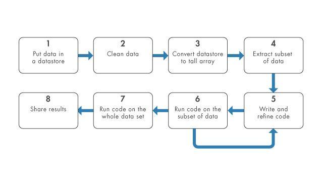 traitez des Big Data à partir de Windows, Mac ou Linux
