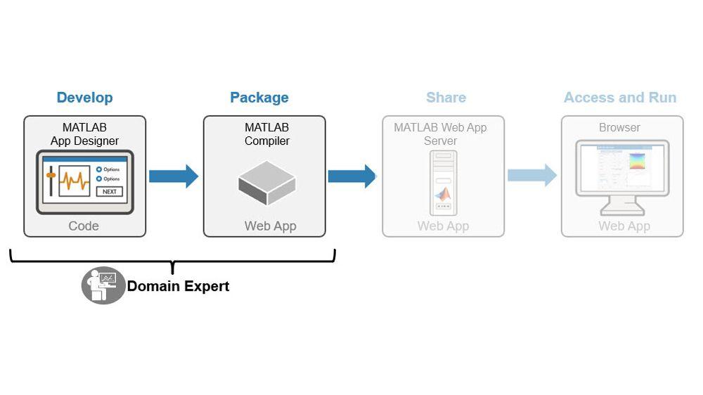 Développer et packager des applications MATLAB et des simulations Simulink.