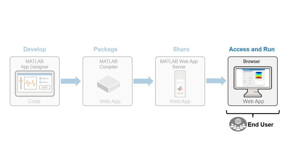 Applications web: accès et exécution.