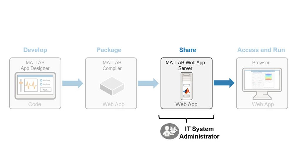 Gérer le déploiement d'applications web MATLAB.
