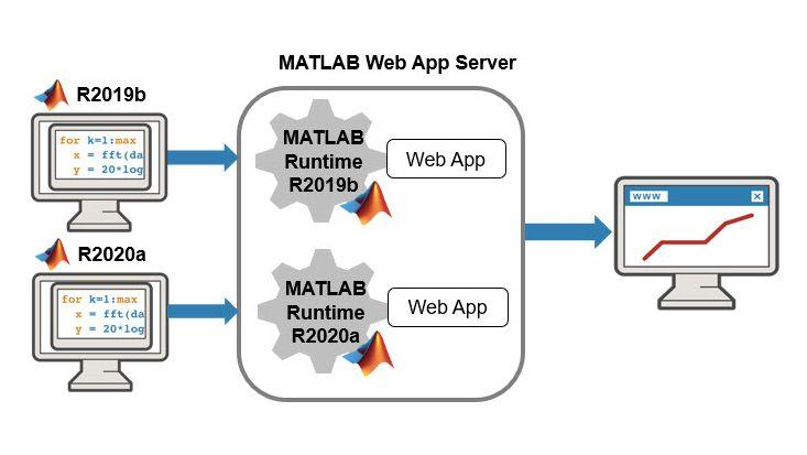 MATLAB Web App Server avec plusieurs versions de MATLAB Runtime