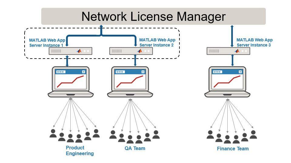 Configurer une instance de serveur pour une équipe.