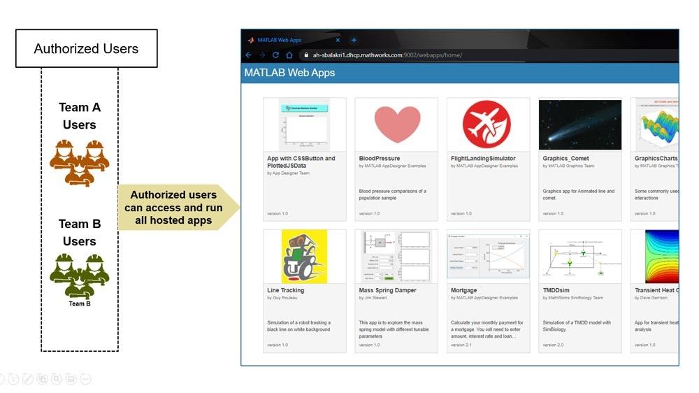 Authentifier les utilisateurs lors des accès à MATLAB Web App Server.