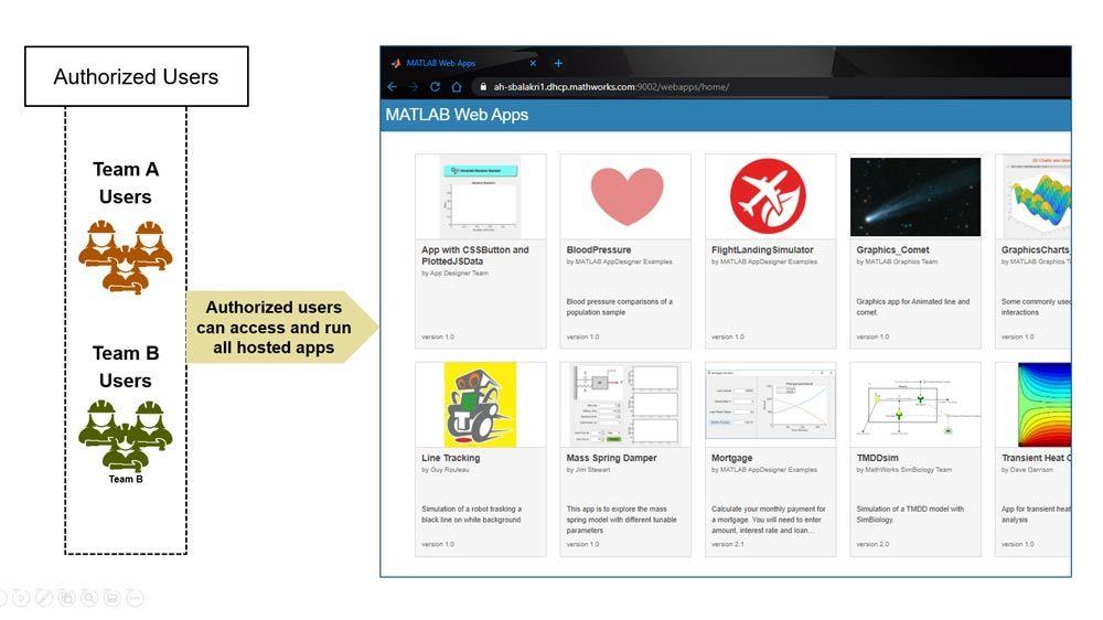 Les utilisateurs autorisés peuvent accéder à toutes les applications hébergées et les exécuter