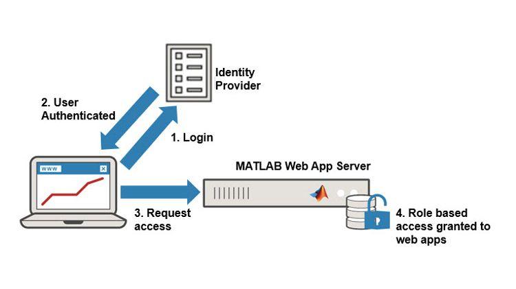 Contrôle sécurisé des accès aux applications web.