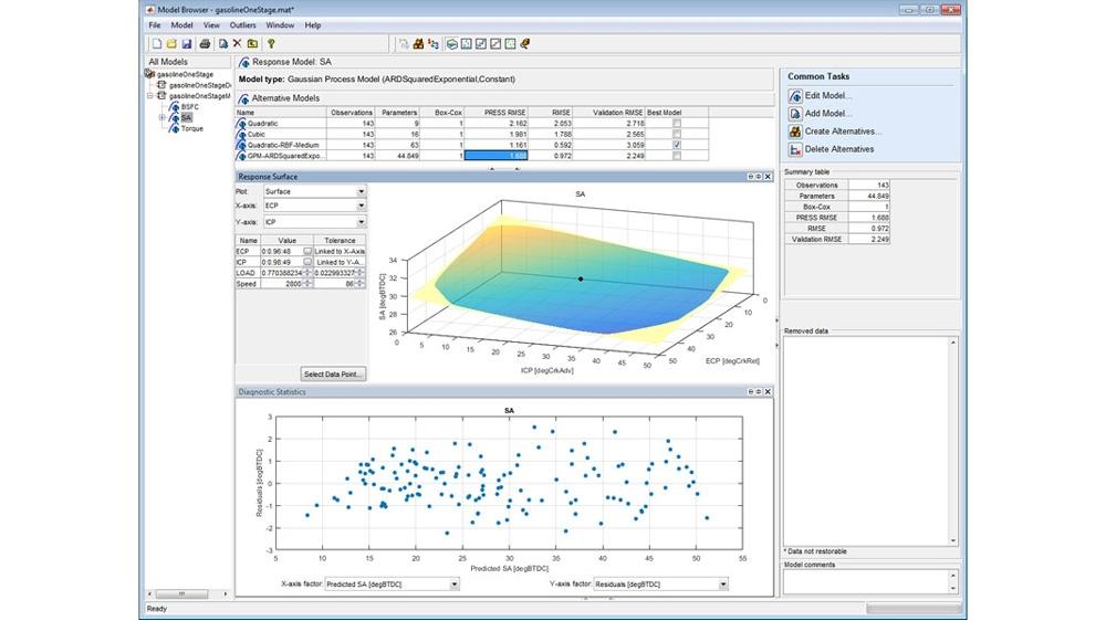 Utilisez l'application d'ajustement de modèles MBC pour ajuster et évaluer différents types de modèles pour un moteur à allumage commandé.