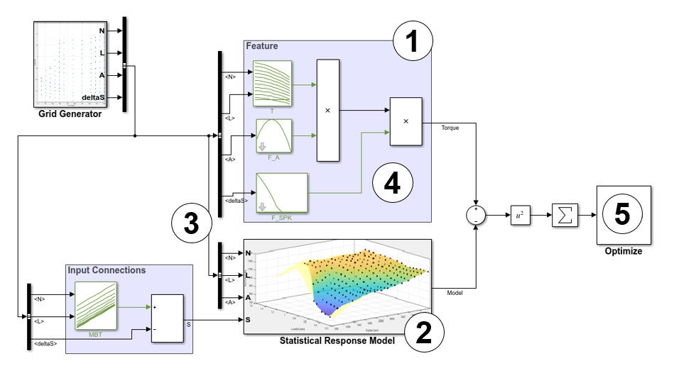 Processus de calibration, de remplissage et de validation de tables pour un sous-système destiné à l'estimation du couple d'un moteur.