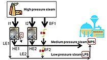 Transformer une description de problème en programme mathématique pouvant être résolu par l'intermédiaire de l'optimisation, en utilisant un exemple d'usine de production d'énergie thermique et électrique.