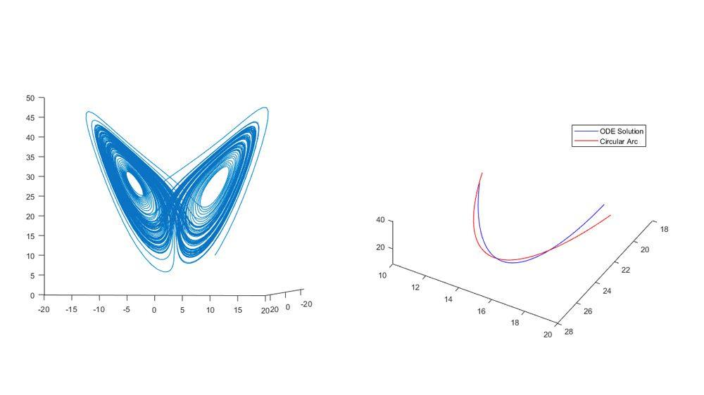 Ajustement d'une trajectoire circulaire au système de Lorenz.