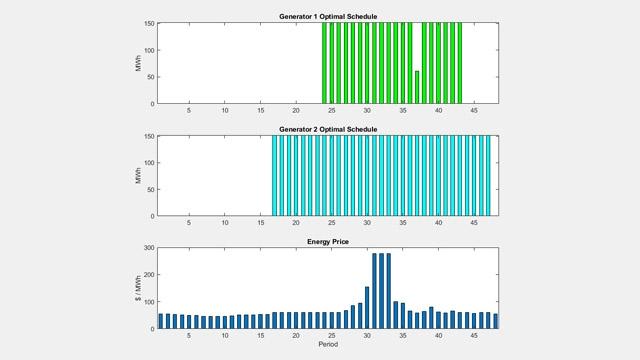 Programme de distribution électrique optimal