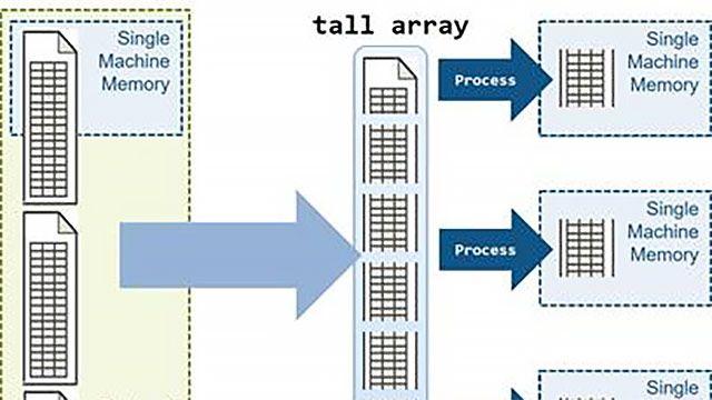 Analyse de jeux de Big Data en parallèle en utilisant des tableaux tall MATLAB.