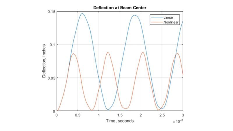 Déviation du centre d'une poutre en fonction du temps.