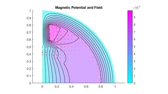 Potentiel et champ magnétiques dans un moteur électrique bipolaire.
