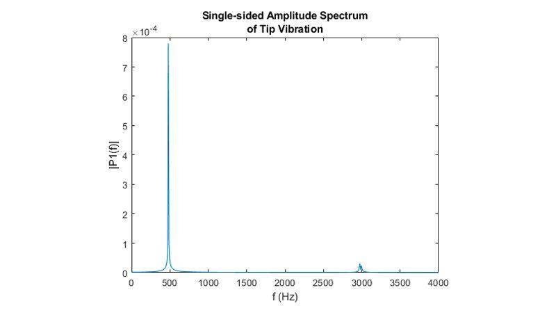 Transformée de Fourier rapide du déplacement à l'extrémité.