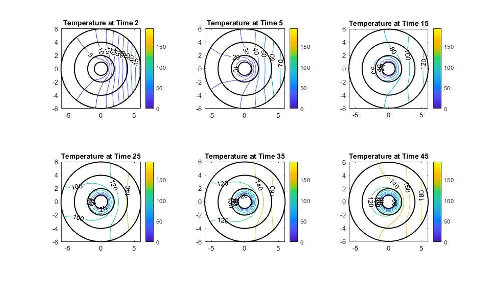Courbes de niveau de la distribution des températures par rapport au temps.