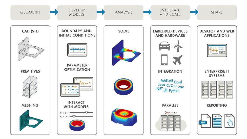 MATLAB vous aide à automatiser et à intégrer des workflows de FEA.