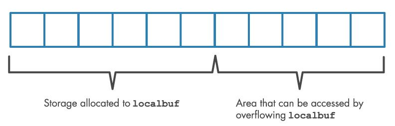 Chart showing storage allocated to localbuf and the area that can be accessed by overflowing localbuf
