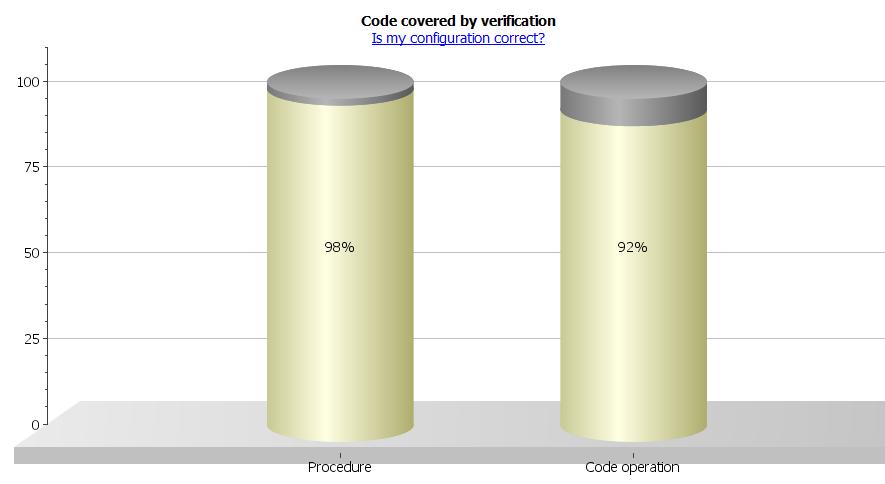 code coverage bar chart