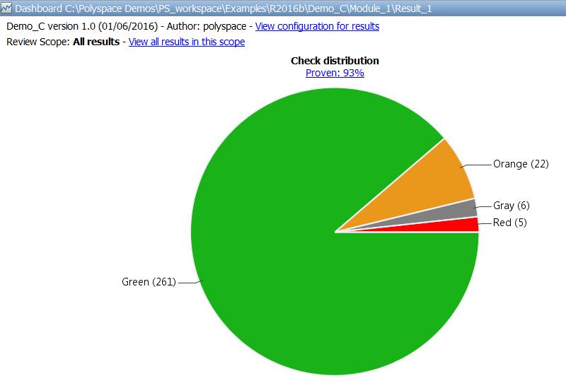 Polyspace dashboard of check distribution