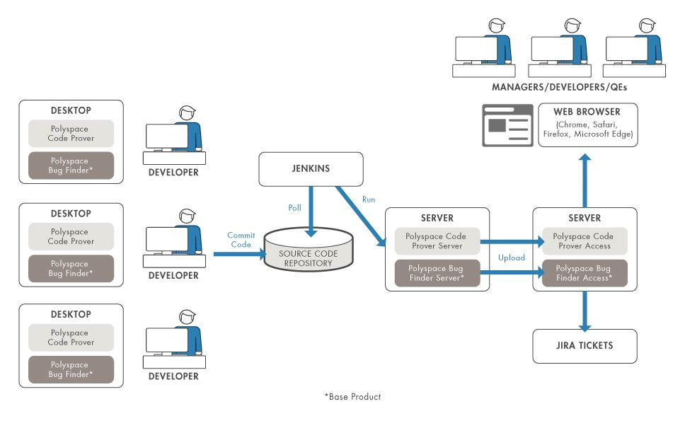 How  Polyspace products integrate into the software development lifecycle and enable collaboration.
